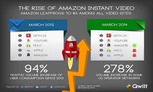 Рынок онлайн-ТВ в США: Netflix первый, YouTube — второй, Amazon уже третий